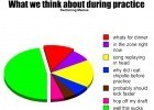 What we think about during practice
