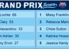 2013 Grand Prix Series Final Standings