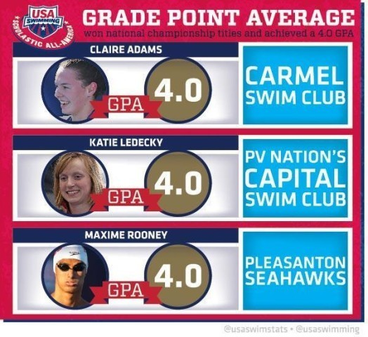 Scholastic All-American Infographic 2