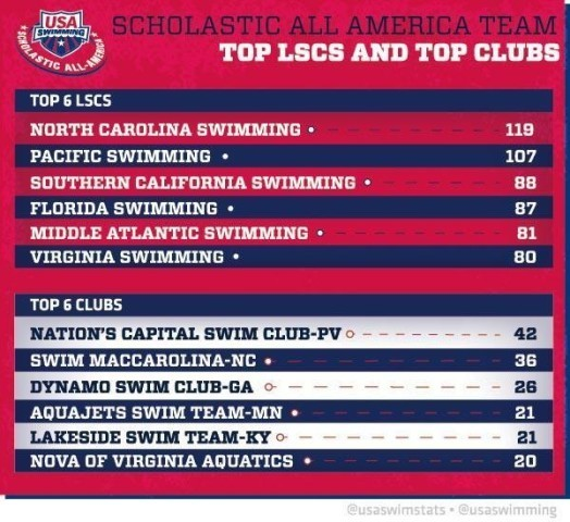 Scholastic All-American Infographic 4