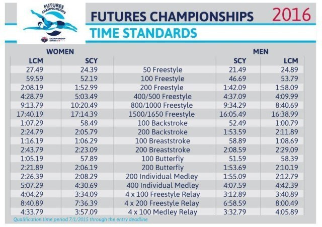 2016 Futures times