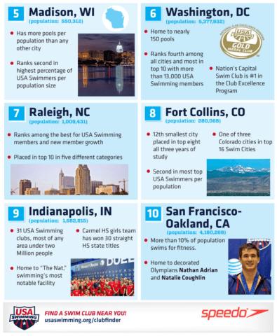 50swimcitiesinfographic16_bottom