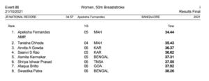 37th Sub Junior & 47th Junior National Aquatic Championships 2021-Day 3 Results
